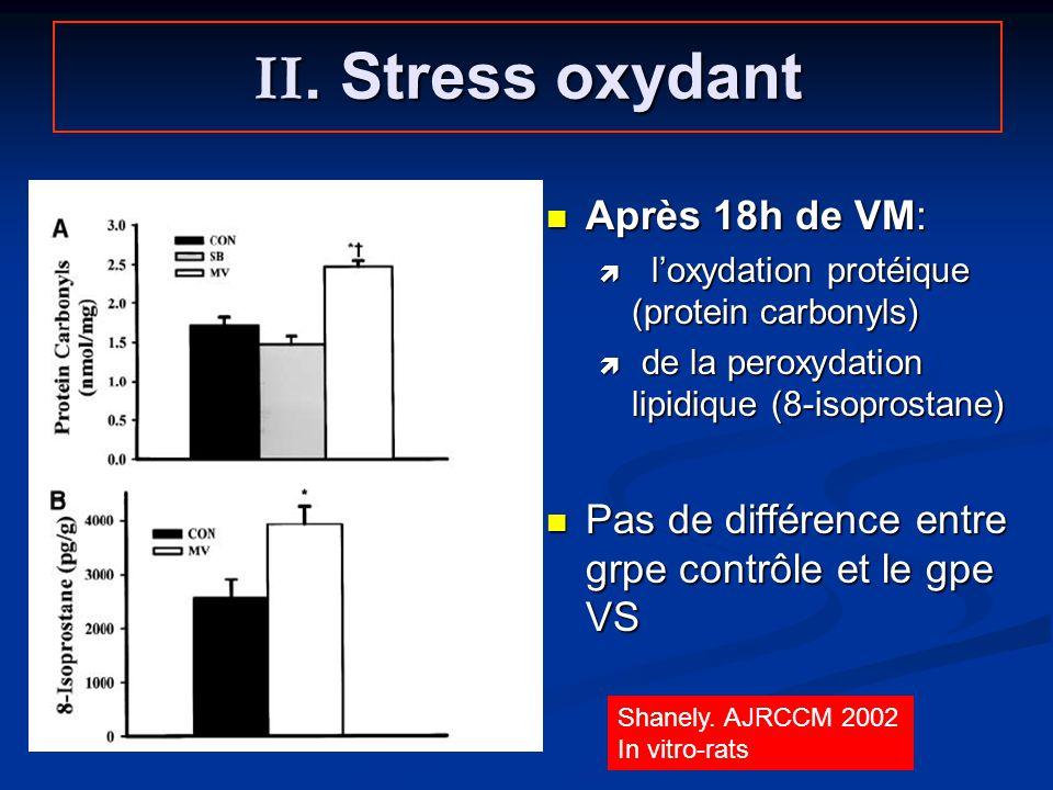 II. Stress oxydant Après 18h de VM: loxydation protéique (protein carbonyls) de la peroxydation lipidique (8-isoprostane) Pas de différence entre grpe