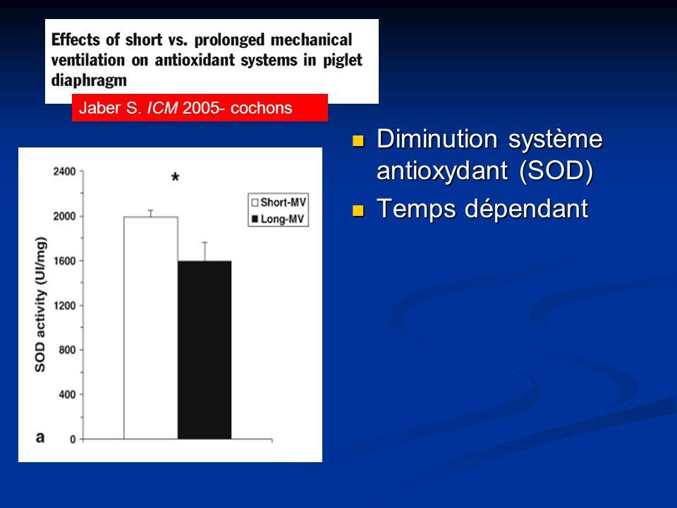 Diminution système antioxydant (SOD) Temps dépendant Jaber S. ICM 2005- cochons