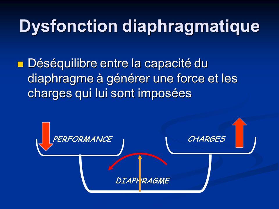 Dysfonction diaphragmatique Déséquilibre entre la capacité du diaphragme à générer une force et les charges qui lui sont imposées Déséquilibre entre l