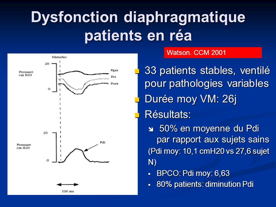 Dysfonction diaphragmatique patients en réa 33 patients stables, ventilé pour pathologies variables Durée moy VM: 26j Résultats: 50% en moyenne du Pdi