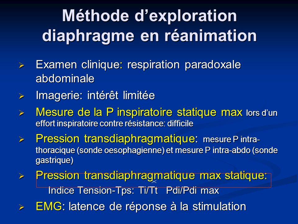 Méthode dexploration diaphragme en réanimation Examen clinique: respiration paradoxale abdominale Examen clinique: respiration paradoxale abdominale I