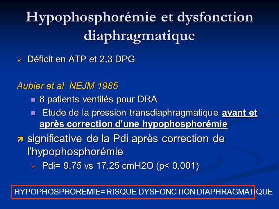 Hypophosphorémie et dysfonction diaphragmatique Déficit en ATP et 2,3 DPG Déficit en ATP et 2,3 DPG Aubier et al NEJM 1985 8 patients ventilés pour DR