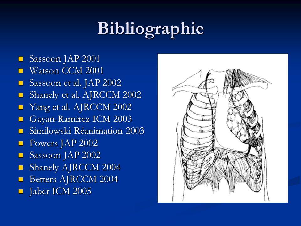 Bibliographie Sassoon JAP 2001 Sassoon JAP 2001 Watson CCM 2001 Watson CCM 2001 Sassoon et al. JAP 2002 Sassoon et al. JAP 2002 Shanely et al. AJRCCM