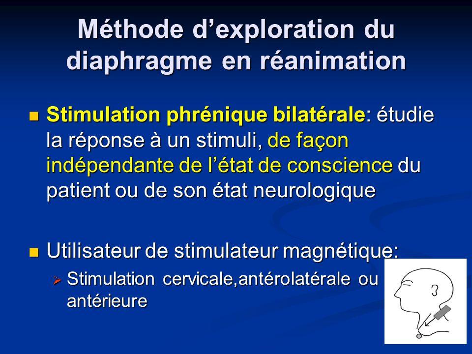 Méthode dexploration du diaphragme en réanimation Stimulation phrénique bilatérale: étudie la réponse à un stimuli, de façon indépendante de létat de