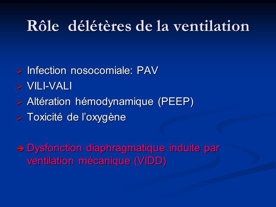 Rôle délétères de la ventilation Infection nosocomiale: PAV Infection nosocomiale: PAV VILI-VALI VILI-VALI Altération hémodynamique (PEEP) Altération