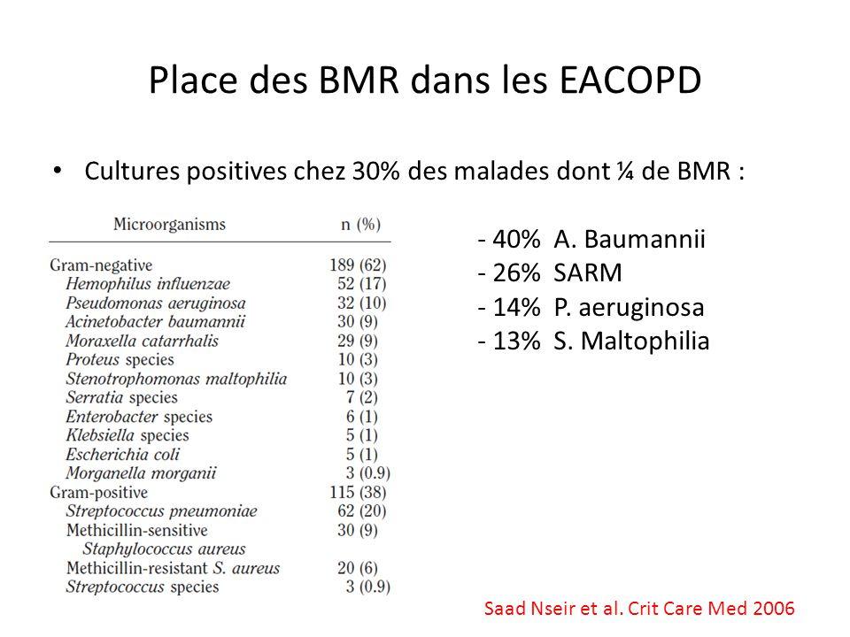 Cultures positives chez 30% des malades dont ¼ de BMR : - 40% A. Baumannii - 26% SARM - 14% P. aeruginosa - 13% S. Maltophilia Place des BMR dans les