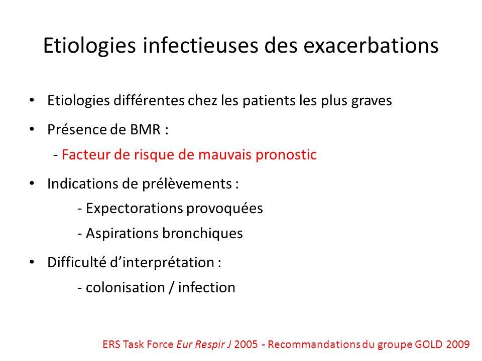 Etiologies infectieuses des exacerbations Etiologies différentes chez les patients les plus graves Présence de BMR : - Facteur de risque de mauvais pr
