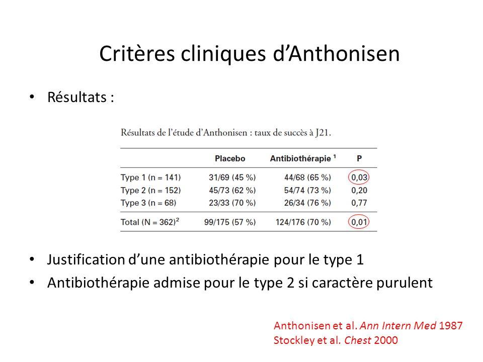 Résultats : Justification dune antibiothérapie pour le type 1 Antibiothérapie admise pour le type 2 si caractère purulent Critères cliniques dAnthonis
