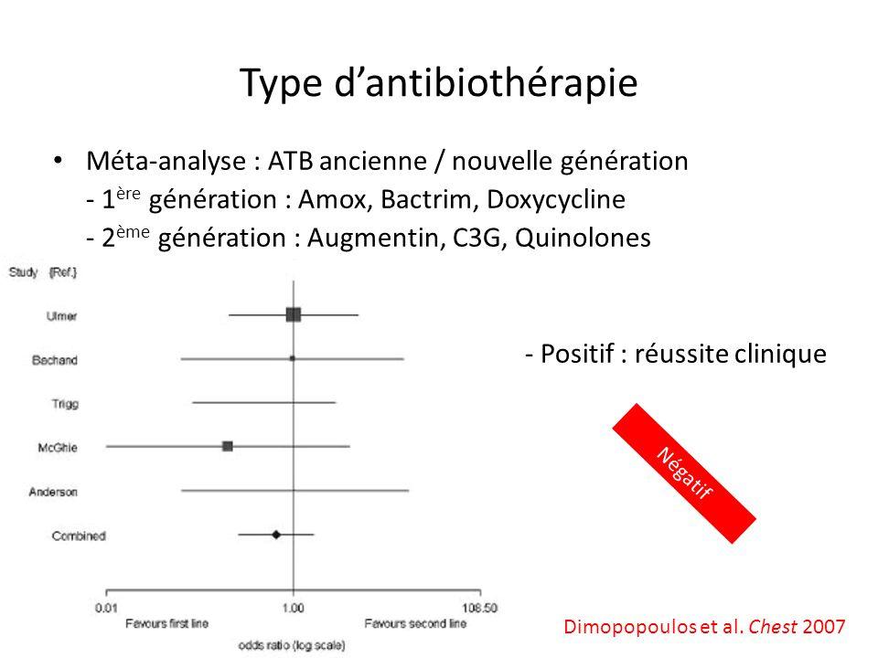 Type dantibiothérapie Dimopopoulos et al. Chest 2007 Méta-analyse : ATB ancienne / nouvelle génération - 1 ère génération : Amox, Bactrim, Doxycycline