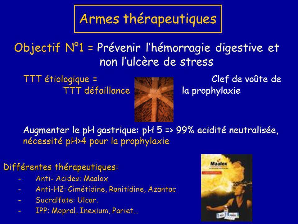 Armes thérapeutiques Objectif N°1 = Prévenir lhémorragie digestive et non lulcère de stress TTT étiologique =Clef de voûte de TTT défaillance la proph