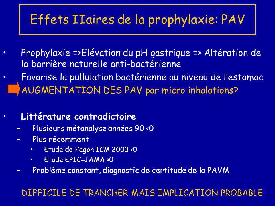 Prophylaxie =>Elévation du pH gastrique => Altération de la barrière naturelle anti-bactérienne Favorise la pullulation bactérienne au niveau de lesto