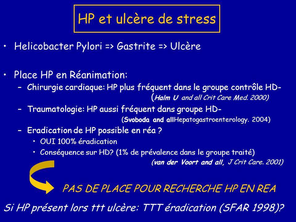 Armes thérapeutiques Objectif N°1 = Prévenir lhémorragie digestive et non lulcère de stress TTT étiologique =Clef de voûte de TTT défaillance la prophylaxie Augmenter le pH gastrique: pH 5 => 99% acidité neutralisée, nécessité pH>4 pour la prophylaxie Différentes thérapeutiques: -Anti- Acides: Maalox -Anti-H2: Cimétidine, Ranitidine, Azantac -Sucralfate: Ulcar.