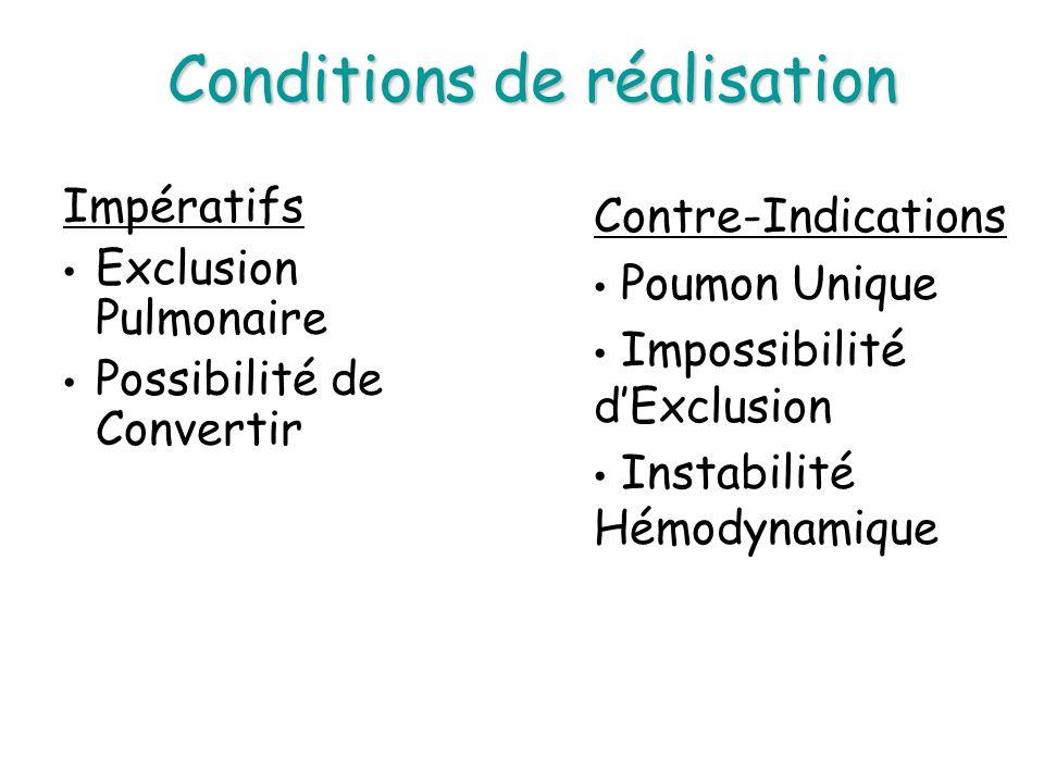 Impératifs Exclusion Pulmonaire Possibilité de Convertir Contre-Indications Poumon Unique Impossibilité dExclusion Instabilité Hémodynamique Condition