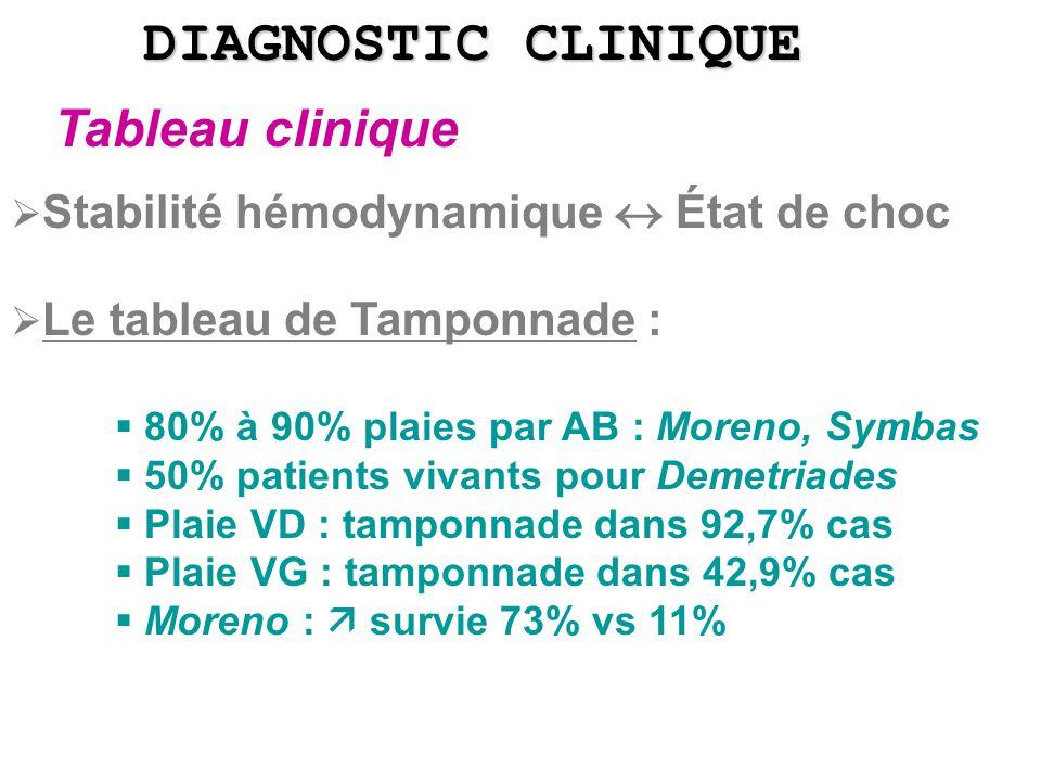 DIAGNOSTIC CLINIQUE Stabilité hémodynamique État de choc Le tableau de Tamponnade : 80% à 90% plaies par AB : Moreno, Symbas 50% patients vivants pour