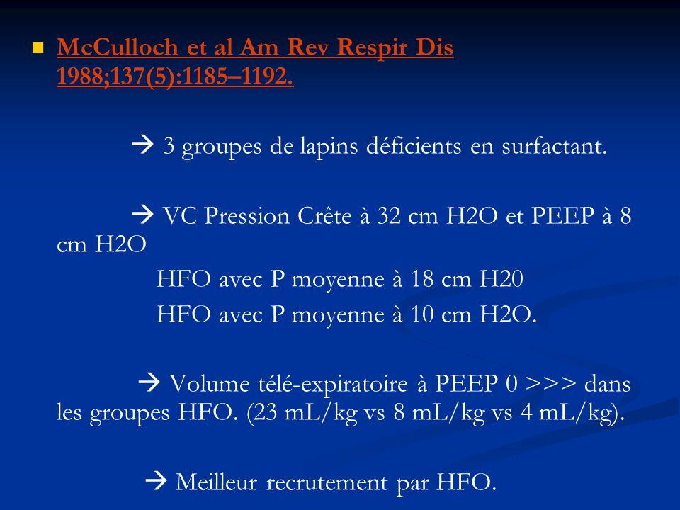 McCulloch et al Am Rev Respir Dis 1988;137(5):1185–1192. 3 groupes de lapins déficients en surfactant. VC Pression Crête à 32 cm H2O et PEEP à 8 cm H2