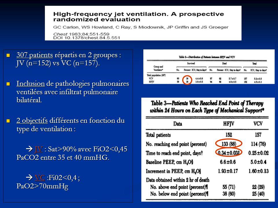 307 patients répartis en 2 groupes : JV (n=152) vs VC (n=157). 307 patients répartis en 2 groupes : JV (n=152) vs VC (n=157). Inclusion de pathologies