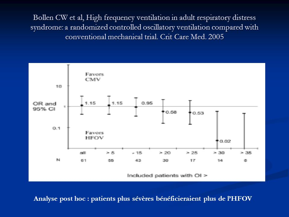 Bollen CW et al, High frequency ventilation in adult respiratory distress syndrome: a randomized controlled oscillatory ventilation compared with conventional mechanical trial.