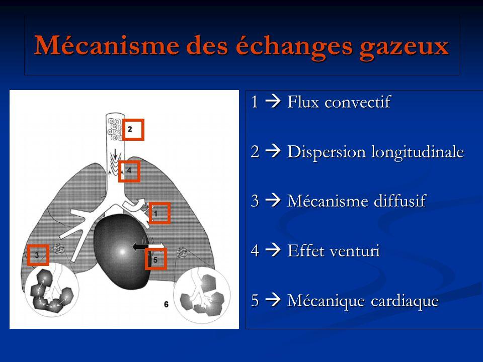 HFO et thérapeutique adjuvante… Le DV Papazian, L, Gainnier, M, Marin, V, et al.