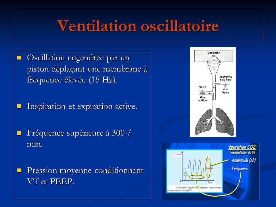 Ventilation oscillatoire Oscillation engendrée par un piston déplaçant une membrane à fréquence élevée (15 Hz). Oscillation engendrée par un piston dé