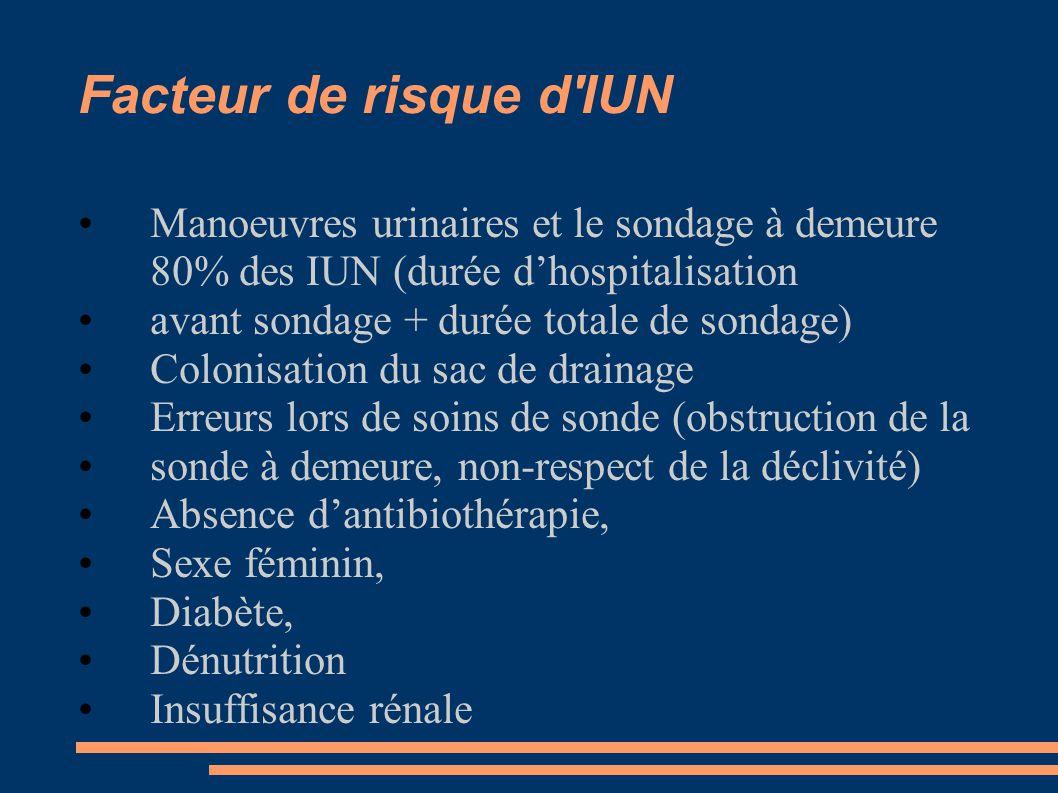 Facteur de risque d'IUN Manoeuvres urinaires et le sondage à demeure 80% des IUN (durée dhospitalisation avant sondage + durée totale de sondage) Colo