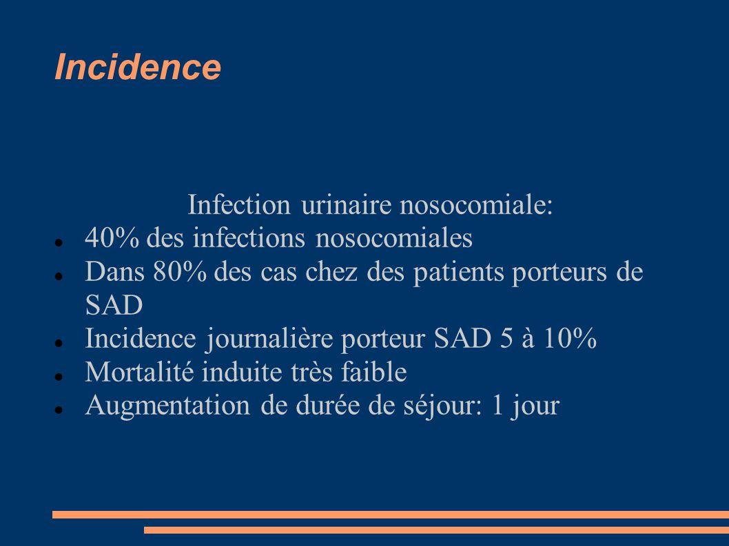 Incidence Infection urinaire nosocomiale: 40% des infections nosocomiales Dans 80% des cas chez des patients porteurs de SAD Incidence journalière por