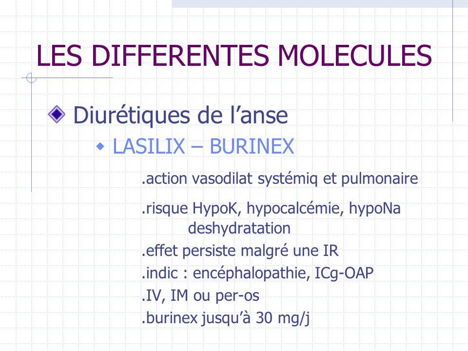 LES DIFFERENTES MOLECULES Diurétiques de lanse LASILIX – BURINEX.action vasodilat systémiq et pulmonaire.risque HypoK, hypocalcémie, hypoNa deshydratation.effet persiste malgré une IR.indic : encéphalopathie, ICg-OAP.IV, IM ou per-os.burinex jusquà 30 mg/j