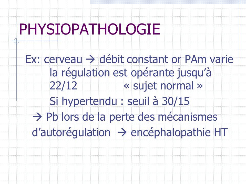 PHYSIOPATHOLOGIE Ex: cerveau débit constant or PAm varie la régulation est opérante jusquà 22/12 « sujet normal » Si hypertendu : seuil à 30/15 Pb lors de la perte des mécanismes dautorégulation encéphalopathie HT