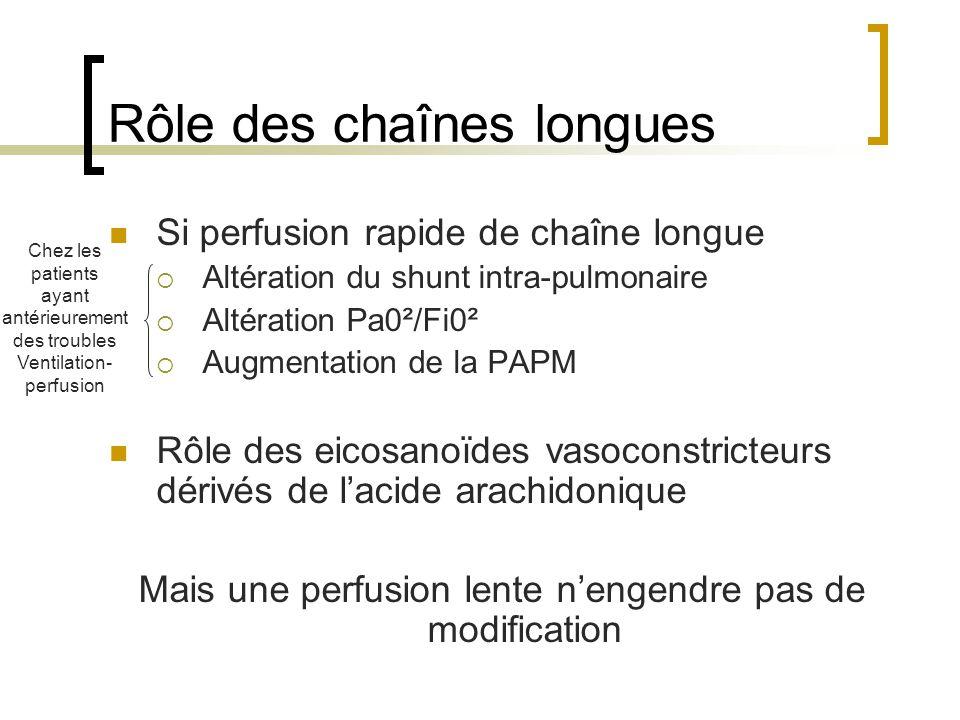 Rôle des chaînes longues Si perfusion rapide de chaîne longue Altération du shunt intra-pulmonaire Altération Pa0²/Fi0² Augmentation de la PAPM Rôle d