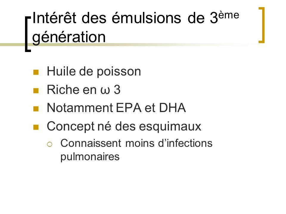 Intérêt des émulsions de 3 ème génération Huile de poisson Riche en ω 3 Notamment EPA et DHA Concept né des esquimaux Connaissent moins dinfections pu