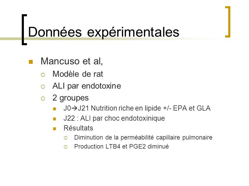 Données expérimentales Mancuso et al, Modèle de rat ALI par endotoxine 2 groupes J0 J21 Nutrition riche en lipide +/- EPA et GLA J22 : ALI par choc en