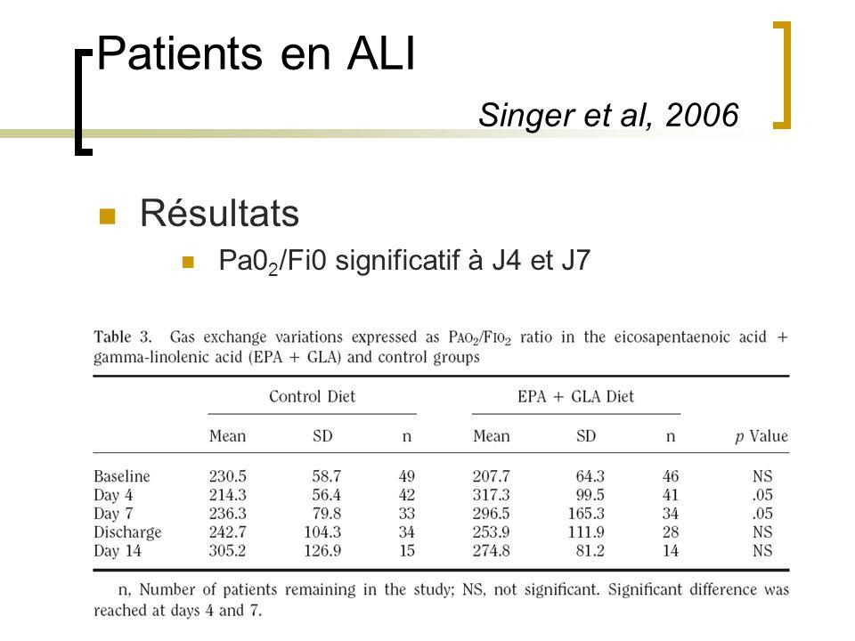Patients en ALI Singer et al, 2006 Résultats Pa0 2 /Fi0 significatif à J4 et J7