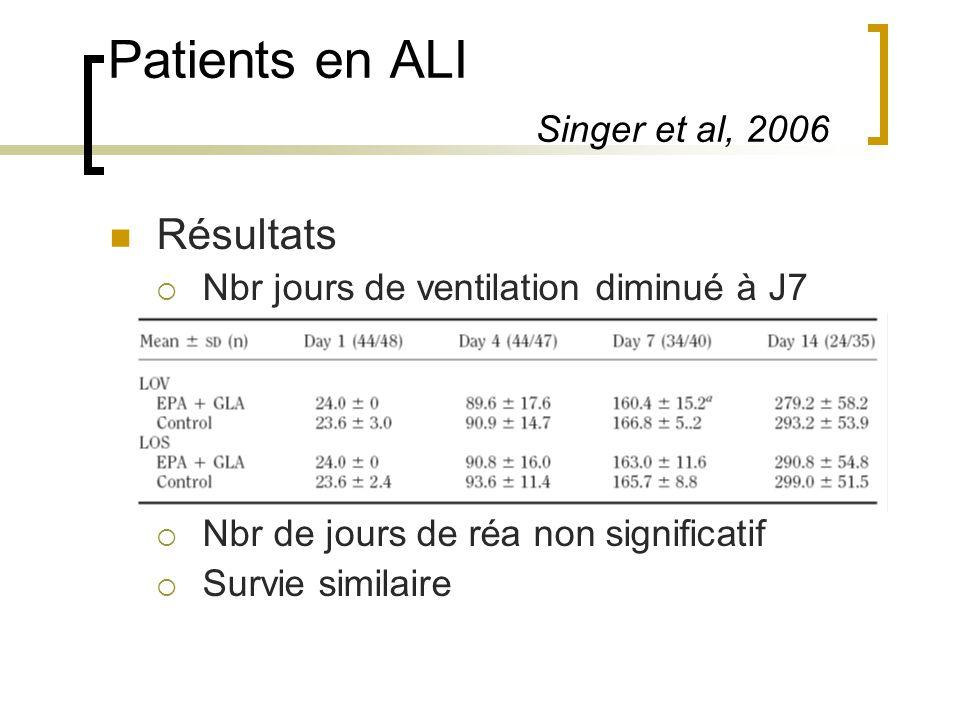 Patients en ALI Singer et al, 2006 Résultats Nbr jours de ventilation diminué à J7 Nbr de jours de réa non significatif Survie similaire