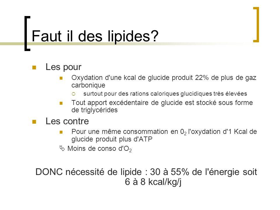 Faut il des lipides? Les pour Oxydation d'une kcal de glucide produit 22% de plus de gaz carbonique surtout pour des rations caloriques glucidiques tr
