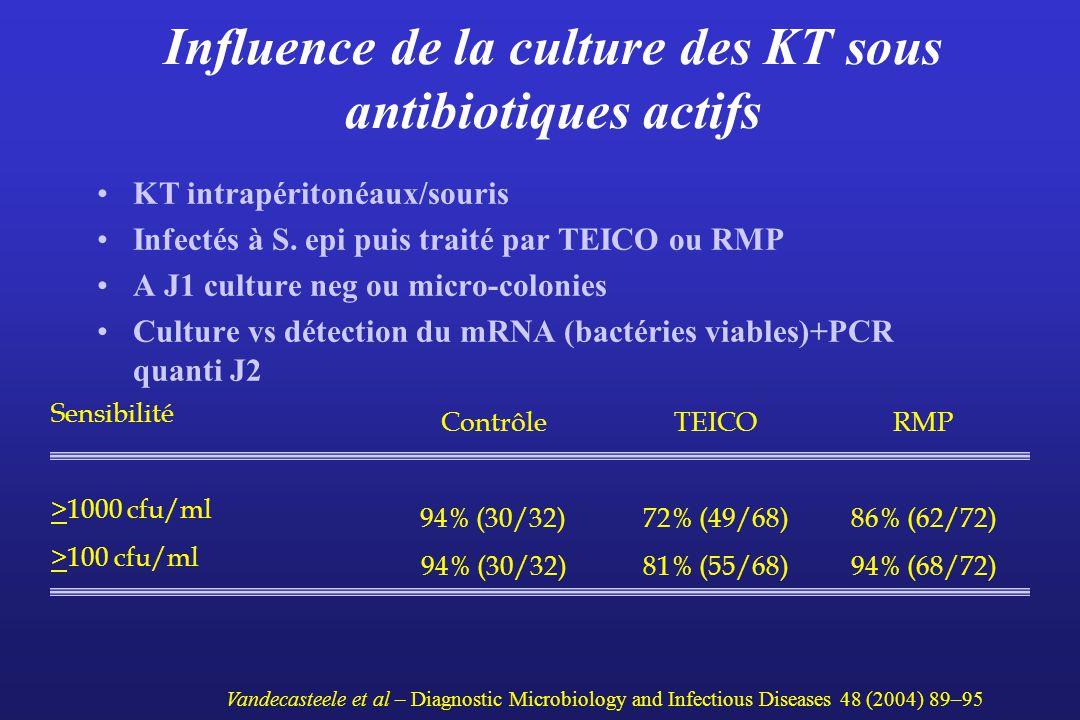 Influence de la culture des KT sous antibiotiques actifs KT intrapéritonéaux/souris Infectés à S. epi puis traité par TEICO ou RMP A J1 culture neg ou