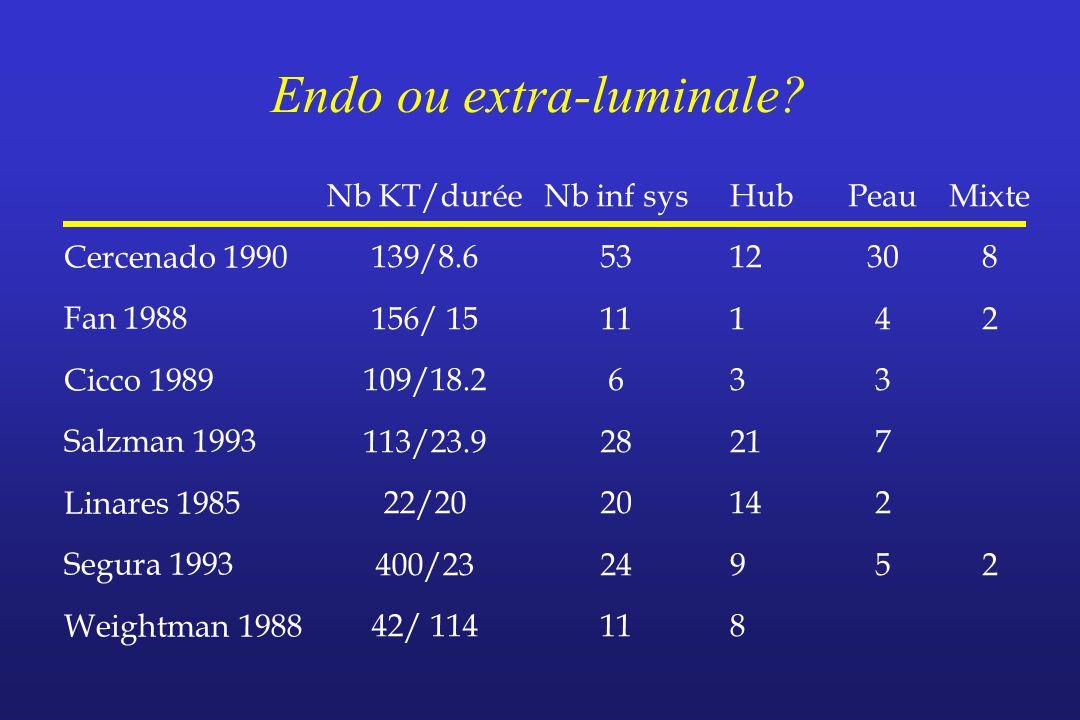 Endo ou extra-luminale? Cercenado 1990 Fan 1988 Cicco 1989 Salzman 1993 Linares 1985 Segura 1993 Weightman 1988 Nb KT/durée 139/8.6 156/ 15 109/18.2 1