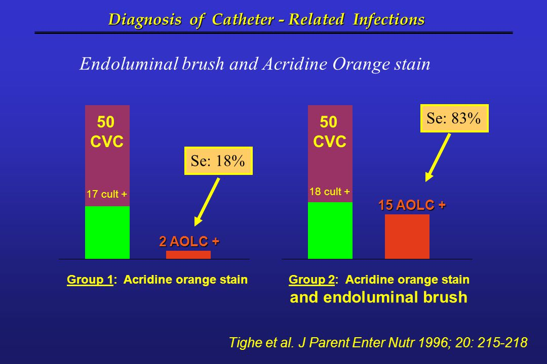 Endoluminal brush and Acridine Orange stain Diagnosis of Catheter - Related Infections Tighe et al. J Parent Enter Nutr 1996; 20: 215-218 Group 1: Acr