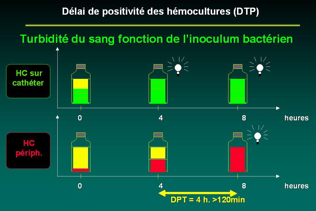 Délai de positivité des hémocultures (DTP) Délai de positivité des hémocultures (DTP) HC sur cathéter HC sur cathéter HC périph. Turbidité du sang fon