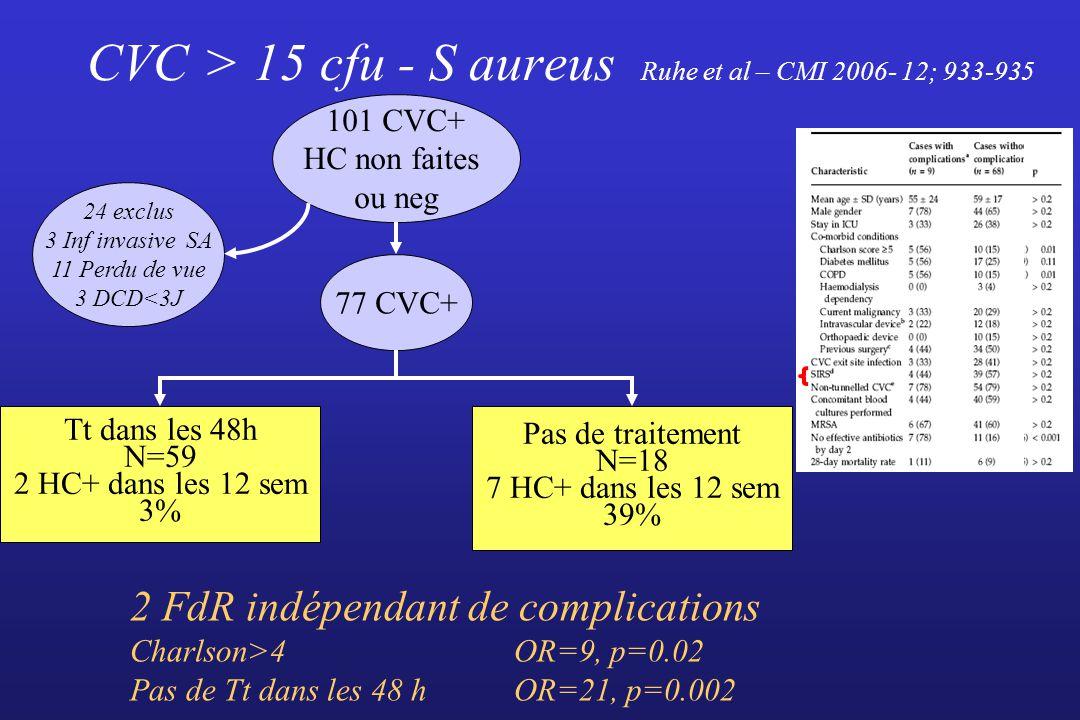 CVC > 15 cfu - S aureus Ruhe et al – CMI 2006- 12; 933-935 101 CVC+ HC non faites ou neg 24 exclus 3 Inf invasive SA 11 Perdu de vue 3 DCD<3J 77 CVC+
