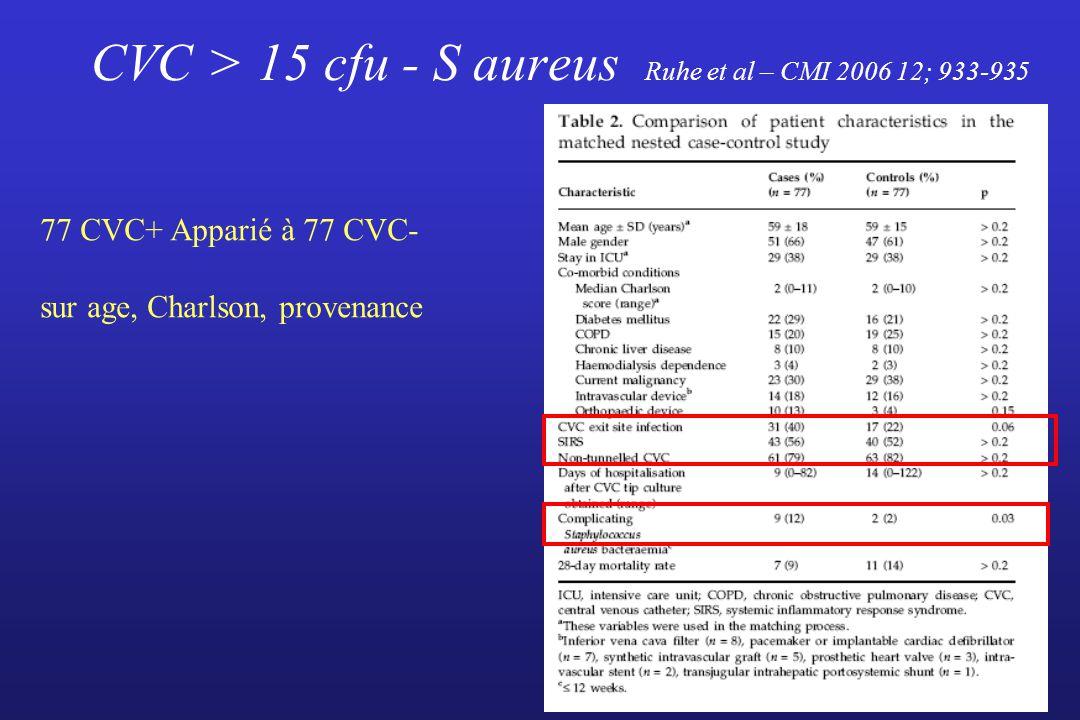 CVC > 15 cfu - S aureus Ruhe et al – CMI 2006 12; 933-935 77 CVC+ Apparié à 77 CVC- sur age, Charlson, provenance