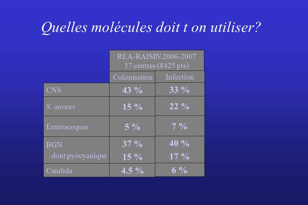Quelles molécules doit t on utiliser? REA-RAISIN 2006-2007 57 centres (8425 pts) Colonisation CNS 43 % S. aureus 15 % Entérocoques 5 % BGN dont pyocya