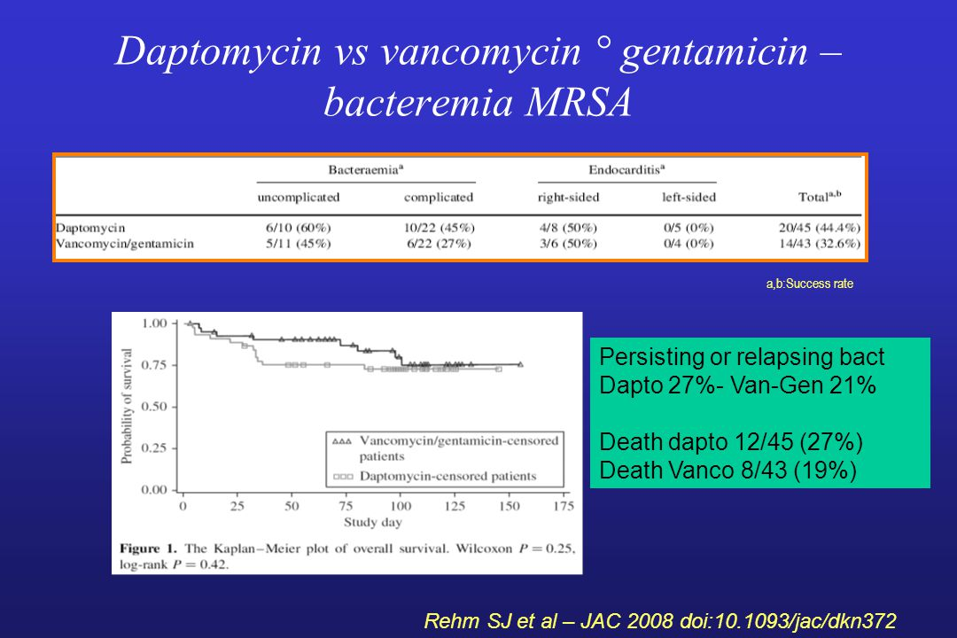Daptomycin vs vancomycin ° gentamicin – bacteremia MRSA Persisting or relapsing bact Dapto 27%- Van-Gen 21% Death dapto 12/45 (27%) Death Vanco 8/43 (