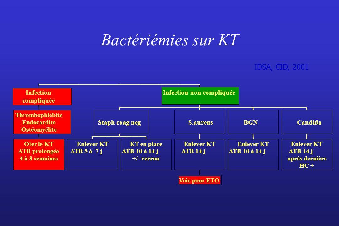 Enlever KT ATB 5 à 7 j KT en place ATB 10 à 14 j +/- verrou Enlever KT ATB 14 j Enlever KT ATB 10 à 14 j Enlever KT ATB 14 j après dernière HC + Bacté