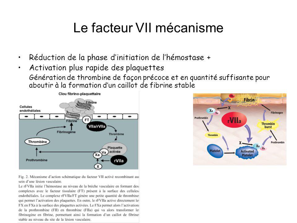 Le facteur VII mécanisme Réduction de la phase dinitiation de lhémostase + Activation plus rapide des plaquettes Génération de thrombine de façon précoce et en quantité suffisante pour aboutir à la formation dun caillot de fibrine stable