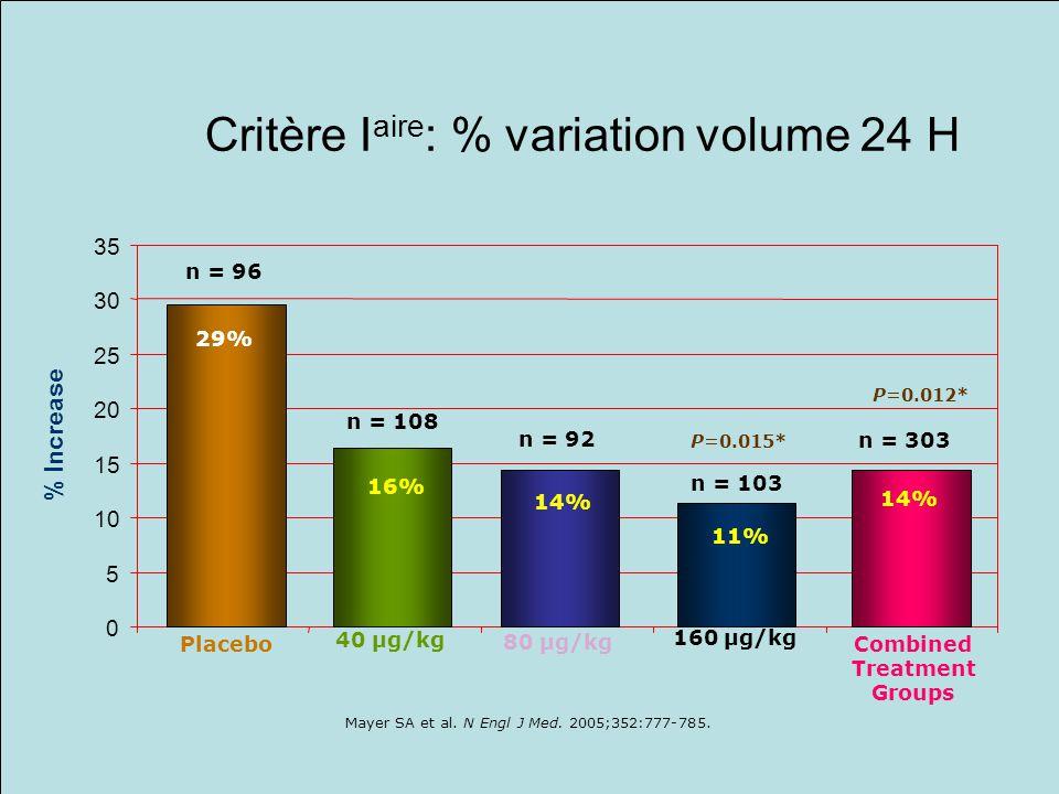 0 5 10 15 20 25 30 35 % Increase n = 96 29% 160 µg/kg 80 µg/kg 40 µg/kg Placebo Combined Treatment Groups n = 108 16% n = 92 n = 103 14% 11% P=0.015*