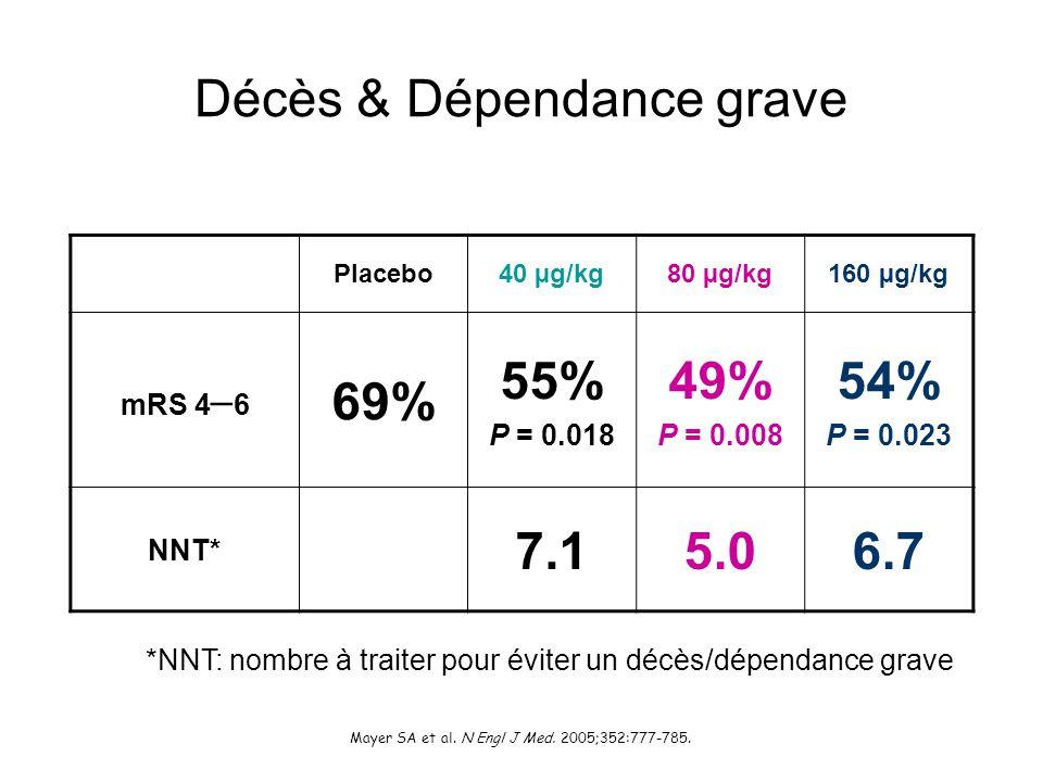 Placebo40 µg/kg80 µg/kg160 µg/kg mRS 4 – 6 69% 55% P = 0.018 49% P = 0.008 54% P = 0.023 NNT* 7.15.06.7 *NNT: nombre à traiter pour éviter un décès/dé