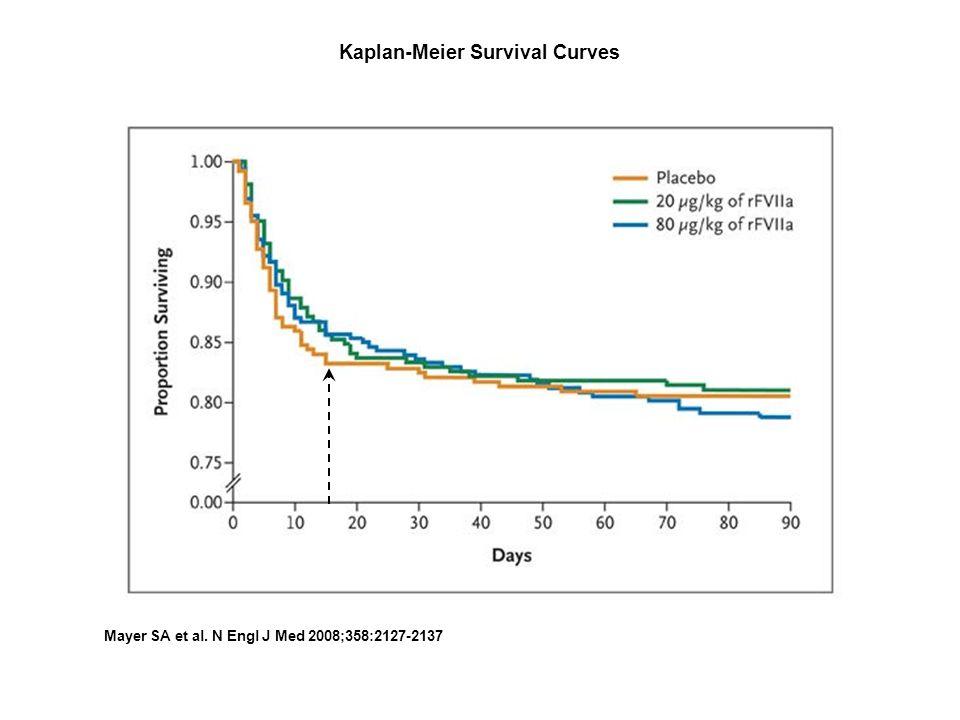 Kaplan-Meier Survival Curves Mayer SA et al. N Engl J Med 2008;358:2127-2137