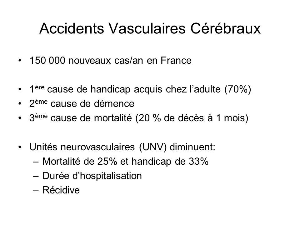 Accidents Vasculaires Cérébraux 150 000 nouveaux cas/an en France 1 ère cause de handicap acquis chez ladulte (70%) 2 ème cause de démence 3 ème cause de mortalité (20 % de décès à 1 mois) Unités neurovasculaires (UNV) diminuent: –Mortalité de 25% et handicap de 33% –Durée dhospitalisation –Récidive
