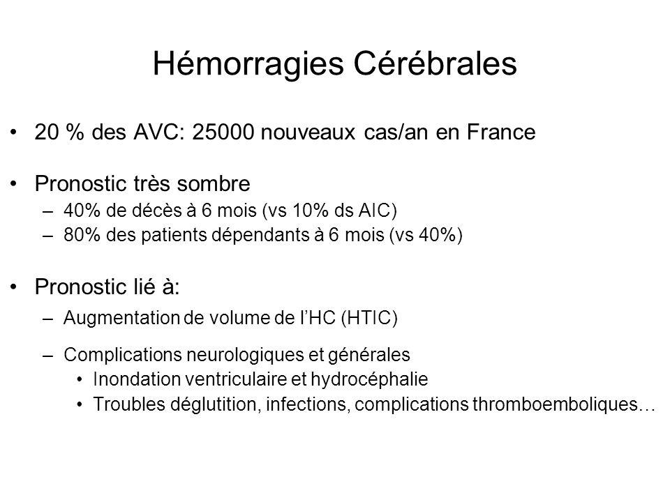 Hémorragies Cérébrales 20 % des AVC: 25000 nouveaux cas/an en France Pronostic très sombre –40% de décès à 6 mois (vs 10% ds AIC) –80% des patients dé