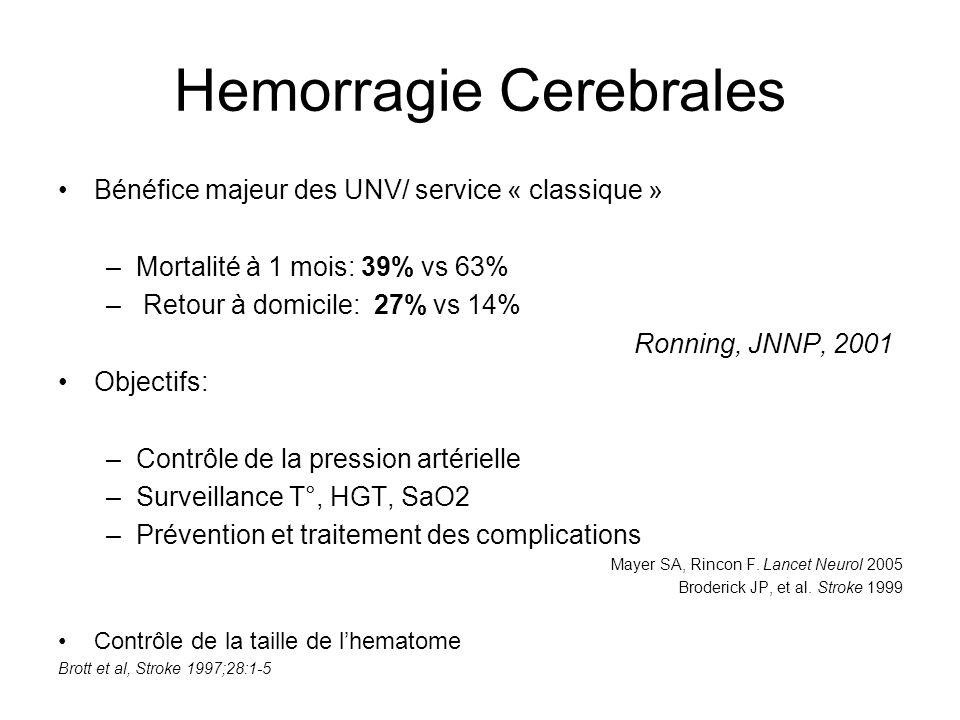 Hemorragie Cerebrales Bénéfice majeur des UNV/ service « classique » –Mortalité à 1 mois: 39% vs 63% – Retour à domicile: 27% vs 14% Ronning, JNNP, 2001 Objectifs: –Contrôle de la pression artérielle –Surveillance T°, HGT, SaO2 –Prévention et traitement des complications Mayer SA, Rincon F.