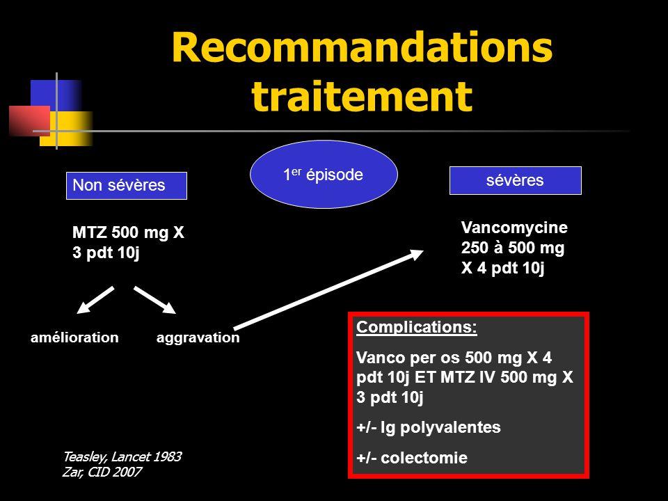 Recommandations traitement 1 er épisode Non sévères sévères MTZ 500 mg X 3 pdt 10j améliorationaggravation Vancomycine 250 à 500 mg X 4 pdt 10j Compli